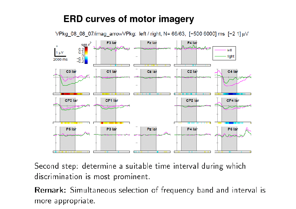 Slide: ERD curves of motor imagery