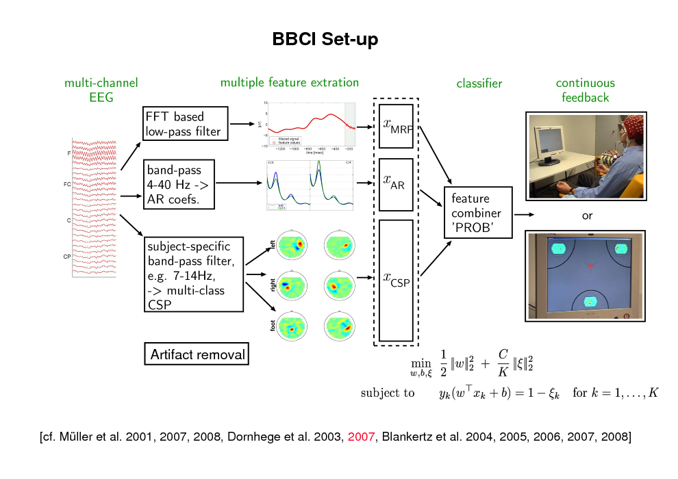 Slide: BBCI Set-up  Artifact removal  [cf. Mller et al. 2001, 2007, 2008, Dornhege et al. 2003, 2007, Blankertz et al. 2004, 2005, 2006, 2007, 2008]