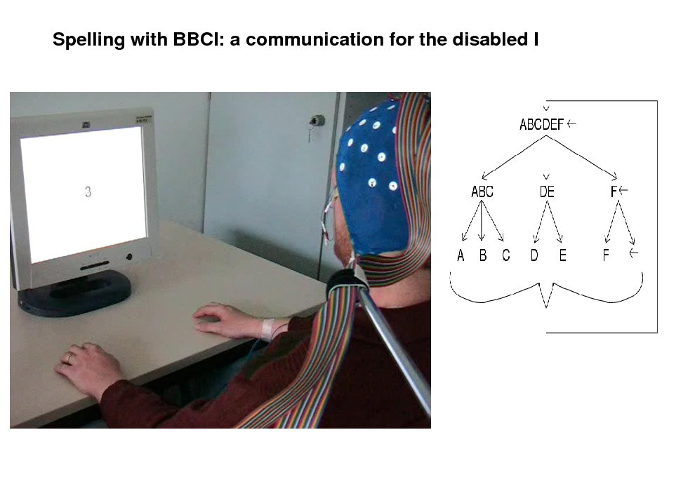Slide: Spelling with BBCI: a communication for the disabled I