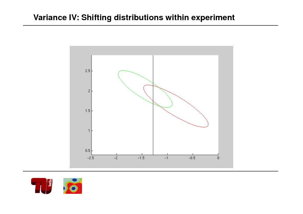 Slide: Variance IV: Shifting distributions within experiment