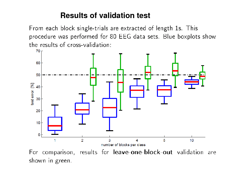 Slide: Results of validation test
