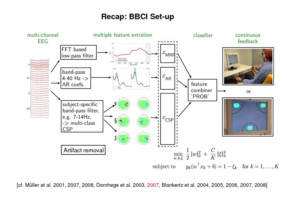 Slide: Recap: BBCI Set-up  Artifact removal  [cf. Mller et al. 2001, 2007, 2008, Dornhege et al. 2003, 2007, Blankertz et al. 2004, 2005, 2006, 2007, 2008]