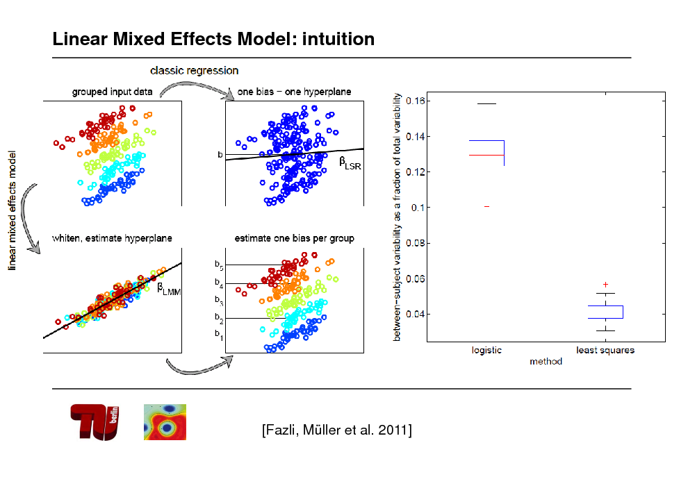 Slide: Linear Mixed Effects Model: intuition  [Fazli, Mller et al. 2011]