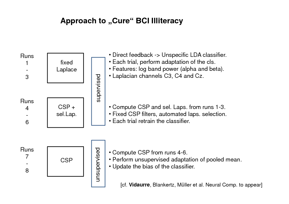 Slide: Approach to Cure BCI Illiteracy  Runs 4 6  supervised CSP + sel.Lap. unsupervised CSP  Runs 1 3  fixed Laplace   Direct feedback -> Unspecific LDA classifier.  Each trial, perform adaptation of the cls.  Features: log band power (alpha and beta).  Laplacian channels C3, C4 and Cz.   Compute CSP and sel. Laps. from runs 1-3.  Fixed CSP filters, automated laps. selection.  Each trial retrain the classifier.  Runs 7 8   Compute CSP from runs 4-6.  Perform unsupervised adaptation of pooled mean.  Update the bias of the classifier. [cf. Vidaurre, Blankertz, Mller et al. Neural Comp. to appear]