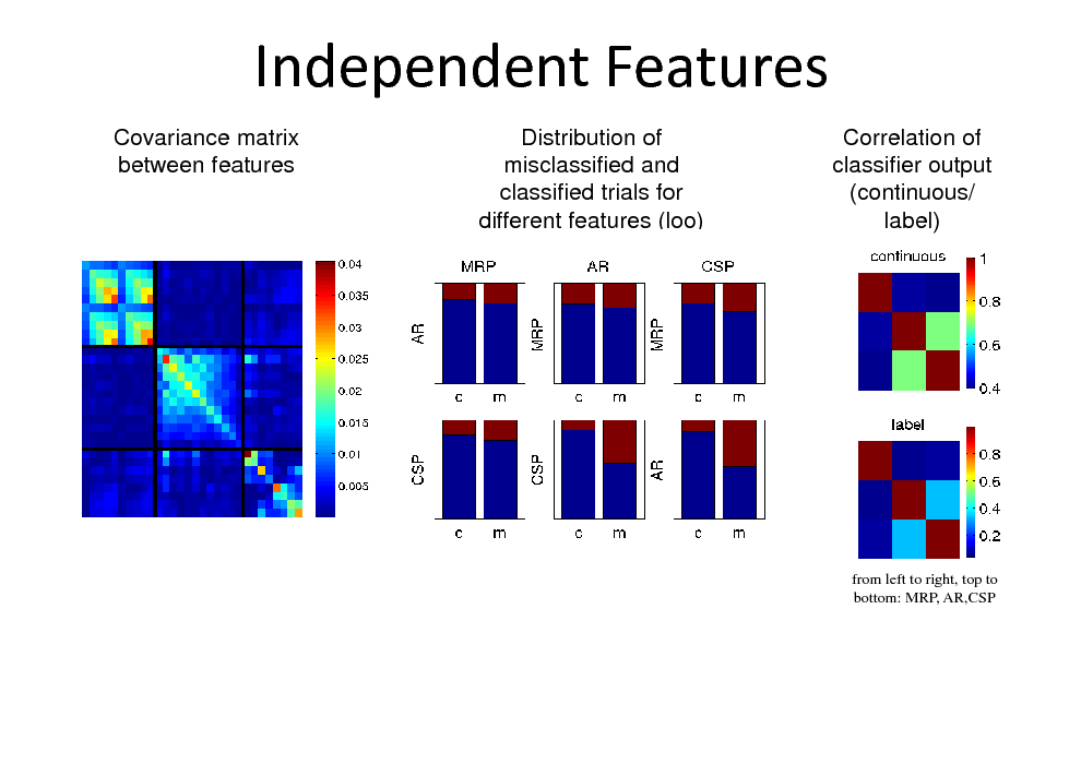 Slide: Independent Features Covariance matrix between features Distribution of misclassified and classified trials for different features (loo) Correlation of classifier output (continuous/ label)  from left to right, top to bottom: MRP, AR,CSP