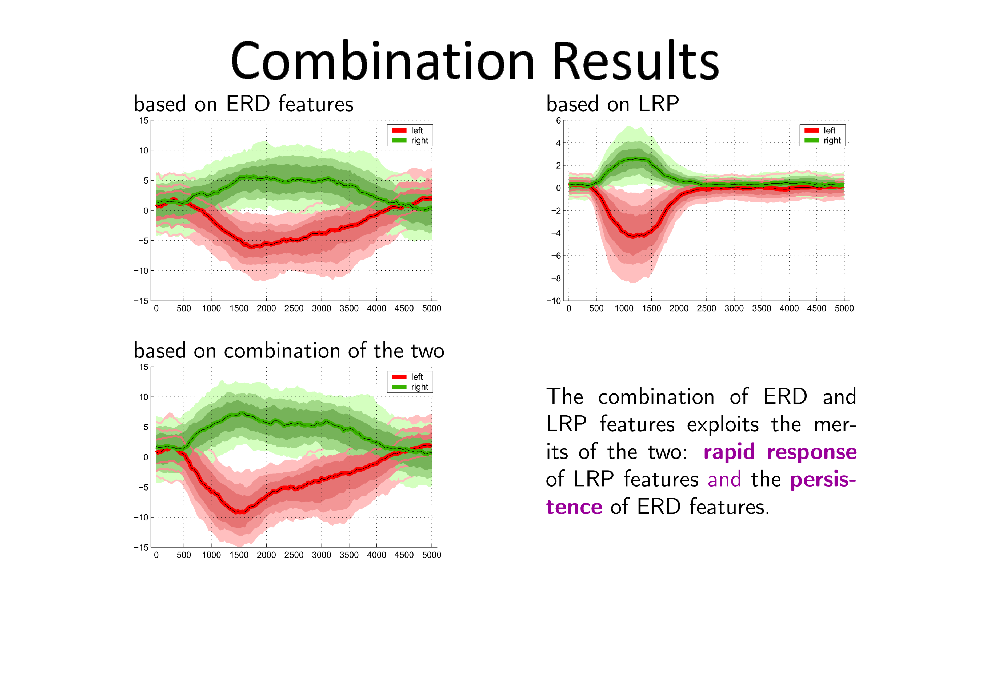 Slide: Combination Results