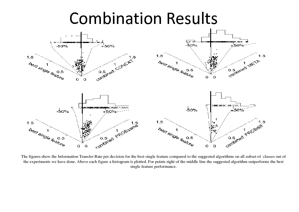 Slide: Combination Results  The figures show the Information Transfer Rate per decision for the best single feature compared to the suggested algorithms on all subset of classes out of the experiments we have done. Above each figure a histogram is plotted. For points right of the middle line the suggested algorithm outperforms the best single feature performance.