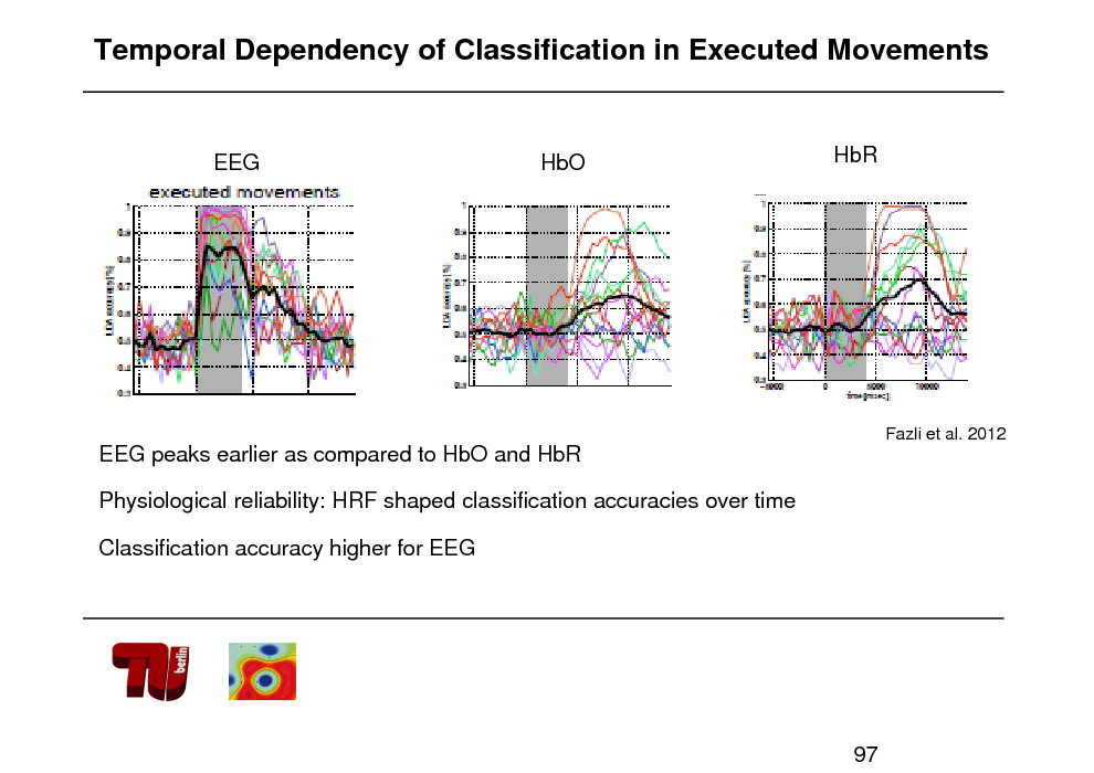 Slide: Temporal Dependency of Classification in Executed Movements  EEG  HbO  HbR  Fazli et al. 2012  EEG peaks earlier as compared to HbO and HbR Physiological reliability: HRF shaped classification accuracies over time Classification accuracy higher for EEG  97
