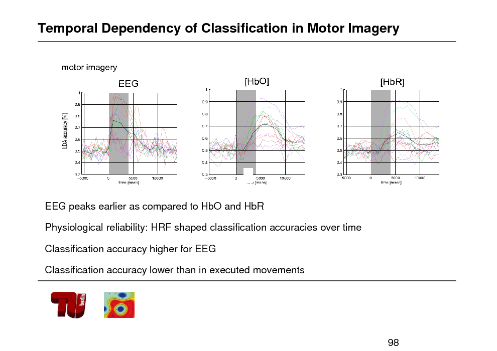 Slide: Temporal Dependency of Classification in Motor Imagery  EEG peaks earlier as compared to HbO and HbR Physiological reliability: HRF shaped classification accuracies over time Classification accuracy higher for EEG Classification accuracy lower than in executed movements  98