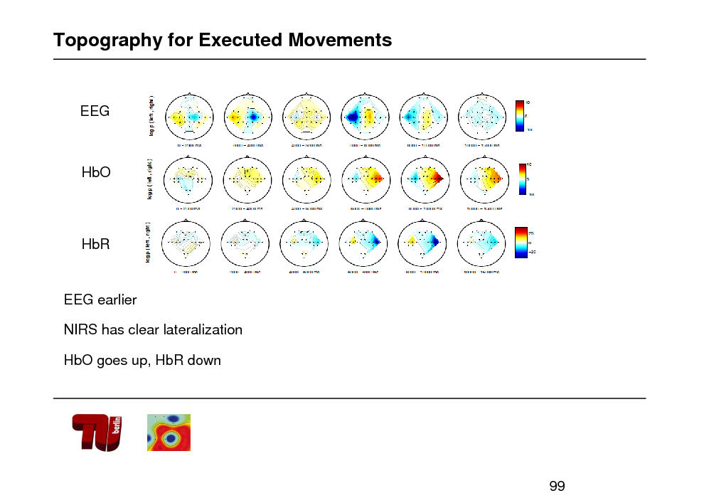 Slide: Topography for Executed Movements  EEG  HbO  HbR  EEG earlier NIRS has clear lateralization HbO goes up, HbR down  99