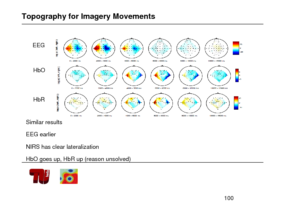 Slide: Topography for Imagery Movements  EEG  HbO  HbR  Similar results EEG earlier NIRS has clear lateralization HbO goes up, HbR up (reason unsolved)  100