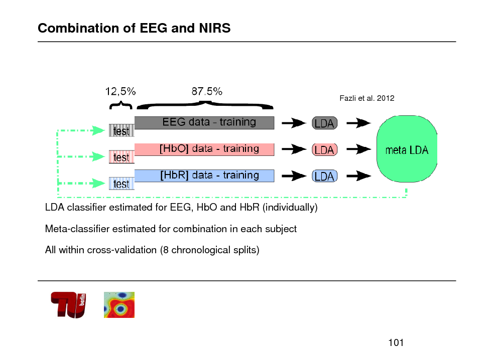 Slide: Combination of EEG and NIRS  Fazli et al. 2012  LDA classifier estimated for EEG, HbO and HbR (individually) Meta-classifier estimated for combination in each subject All within cross-validation (8 chronological splits)  101