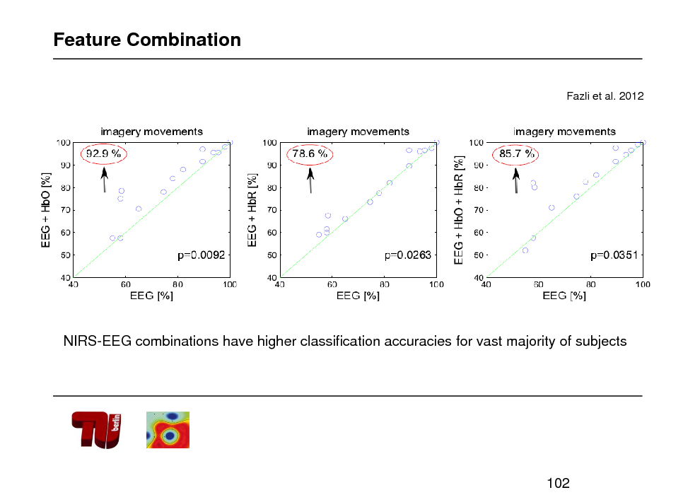Slide: Feature Combination Fazli et al. 2012  NIRS-EEG combinations have higher classification accuracies for vast majority of subjects  102