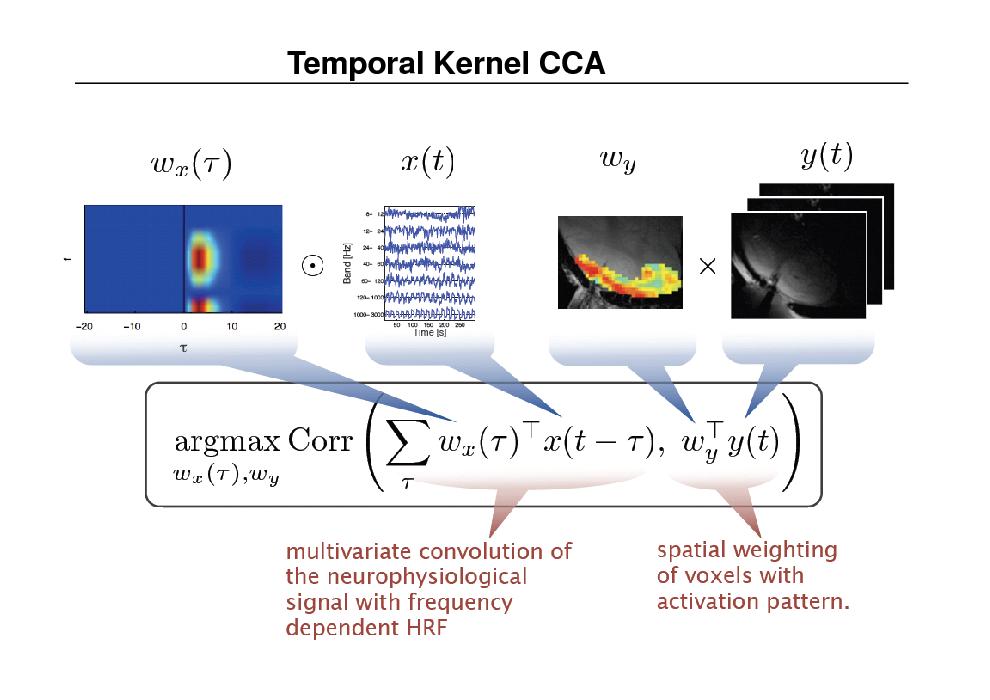 Slide: Temporal Kernel CCA