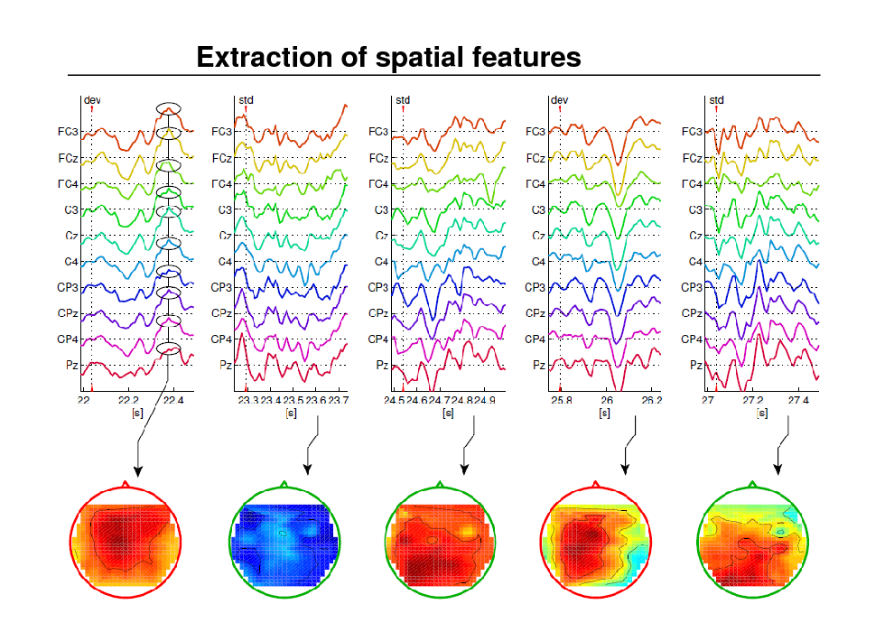 Slide: Extraction of spatial features