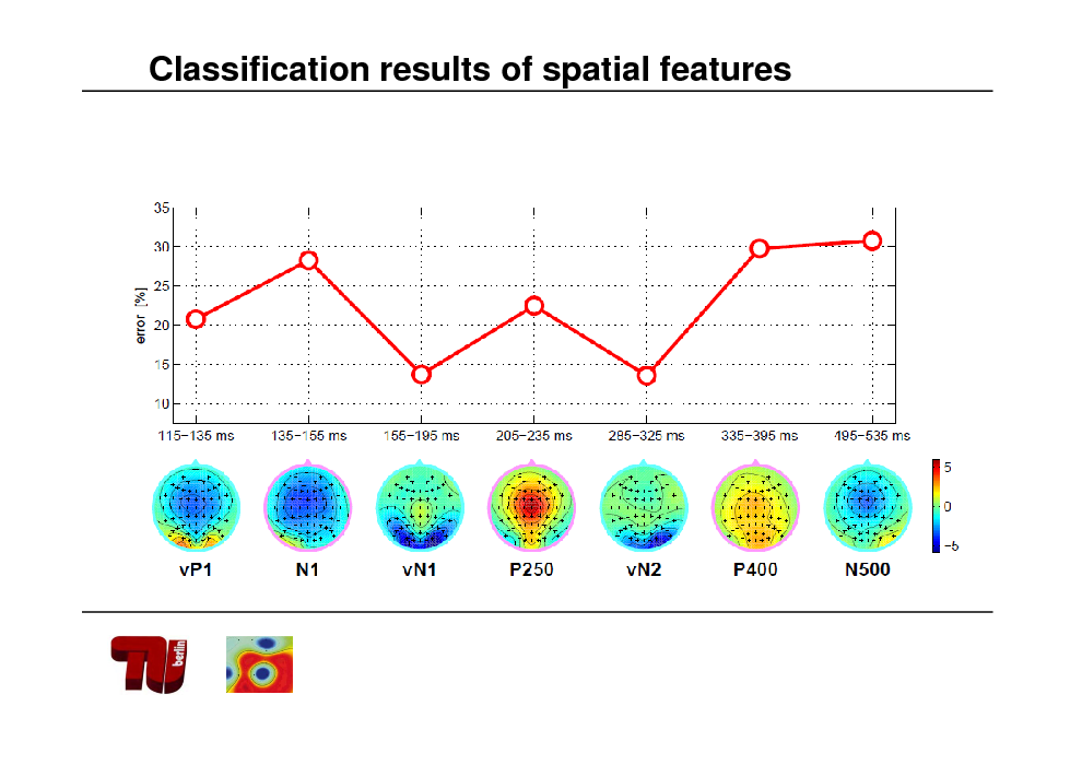 Slide: Classification results of spatial features
