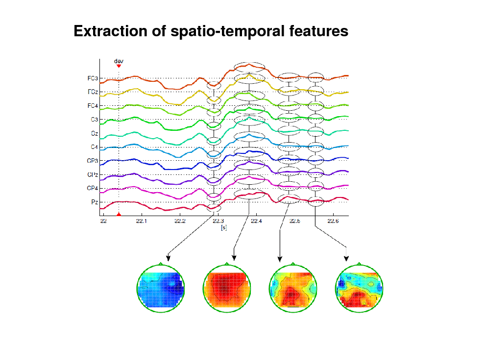 Slide: Extraction of spatio-temporal features