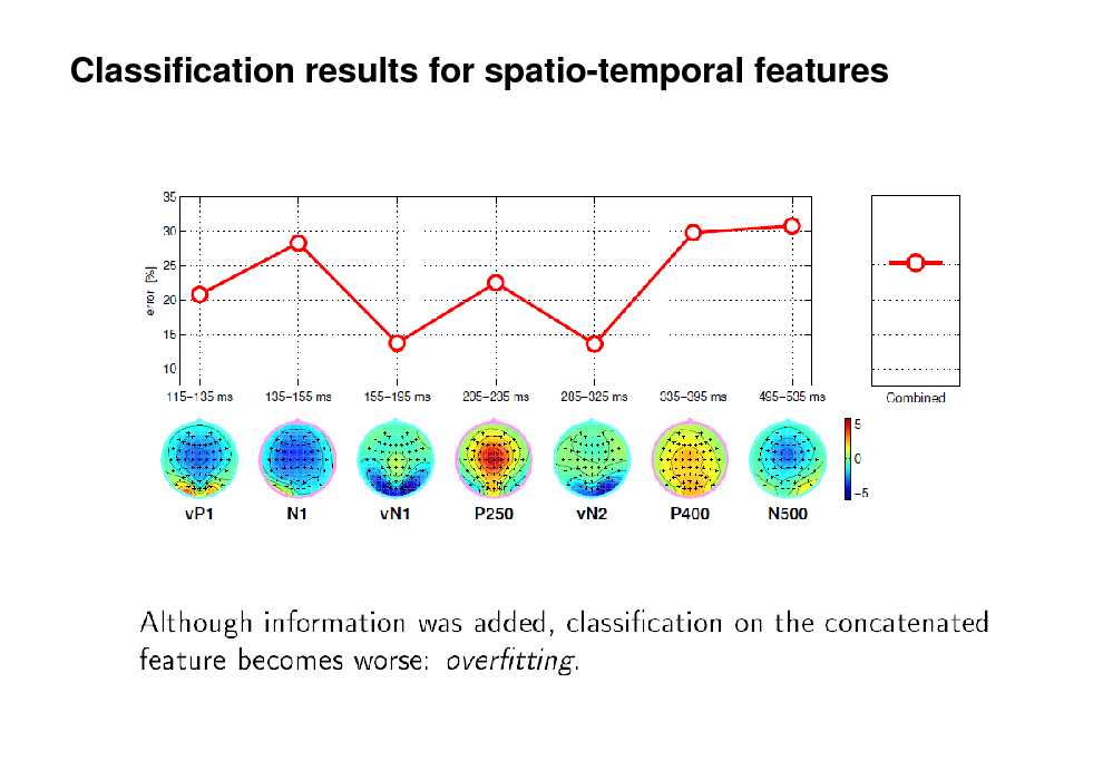 Slide: Classification results for spatio-temporal features