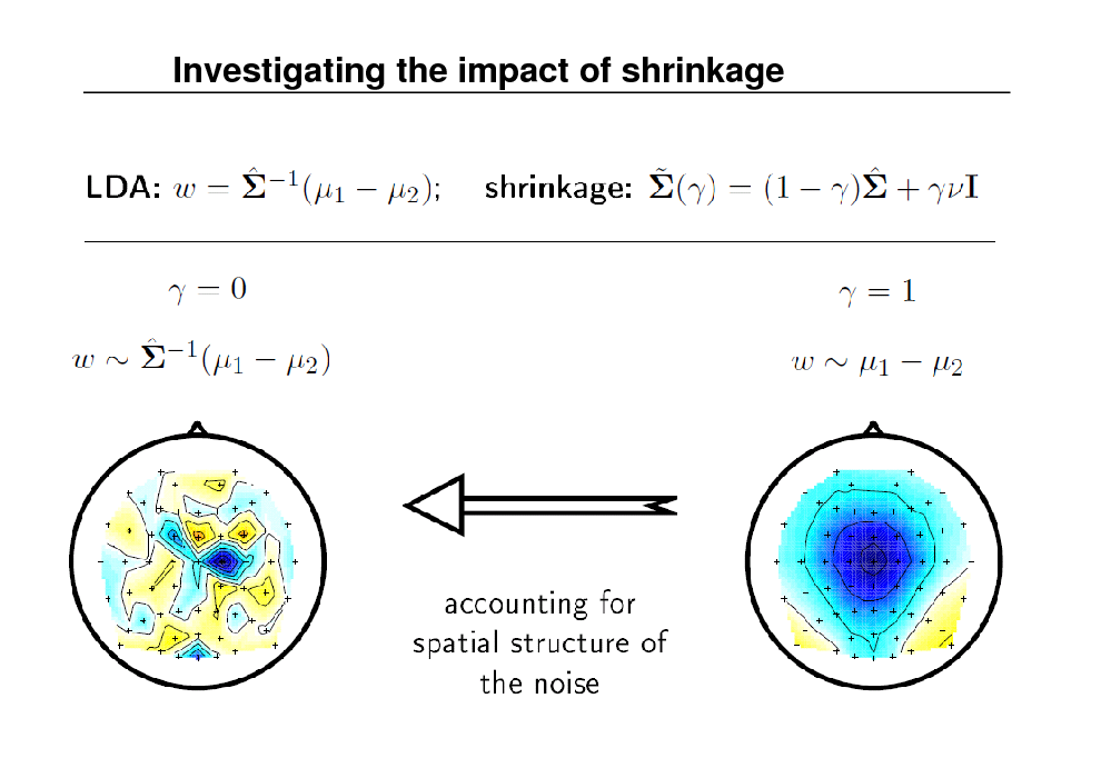 Slide: Investigating the impact of shrinkage