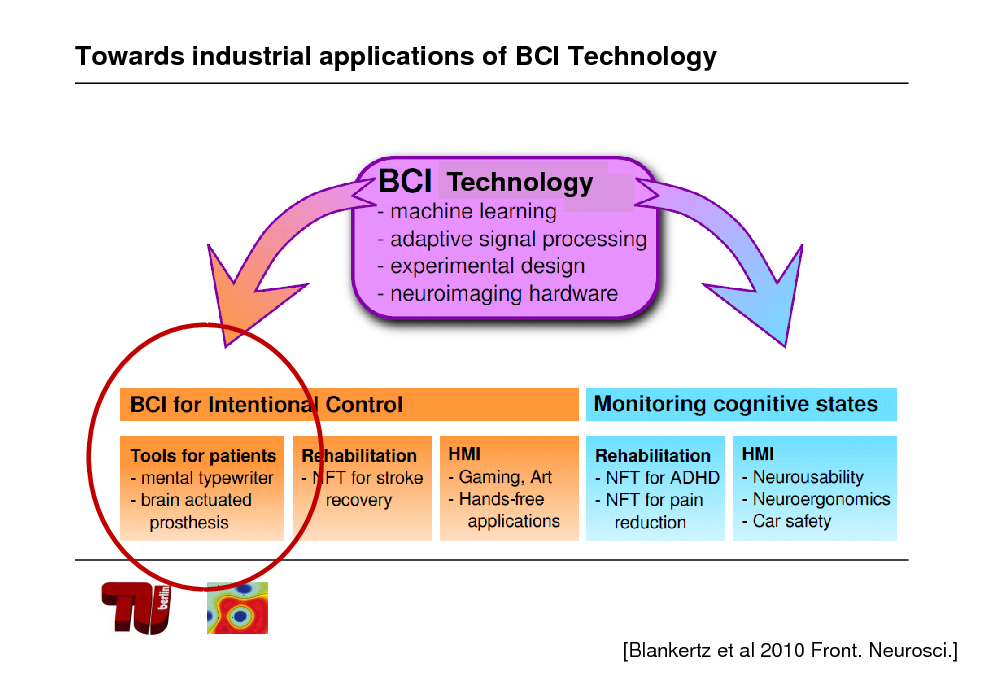 Slide: Towards industrial applications of BCI Technology  Technology  [Blankertz et al 2010 Front. Neurosci.]