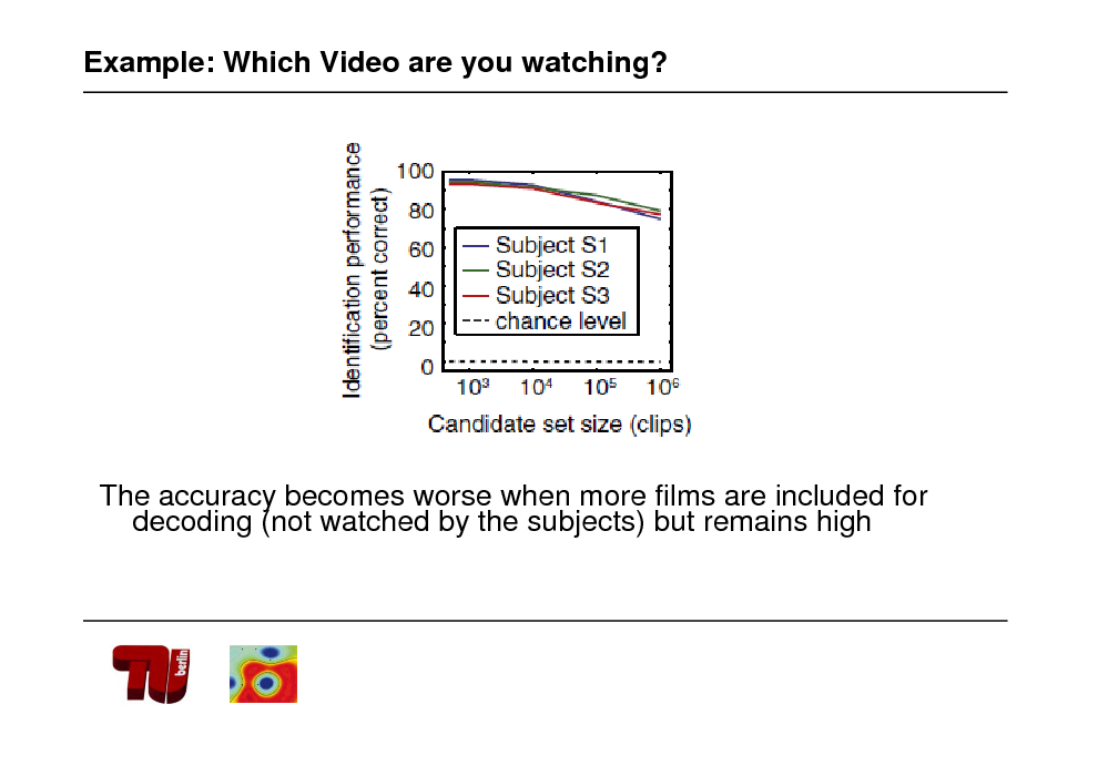 Slide: Example: Which Video are you watching?  The accuracy becomes worse when more films are included for decoding (not watched by the subjects) but remains high