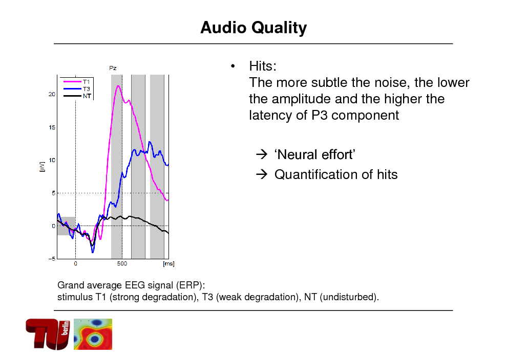 Slide: Audio Quality  Hits: The more subtle the noise, the lower the amplitude and the higher the latency of P3 component  Neural effort  Quantification of hits  Grand average EEG signal (ERP): stimulus T1 (strong degradation), T3 (weak degradation), NT (undisturbed).