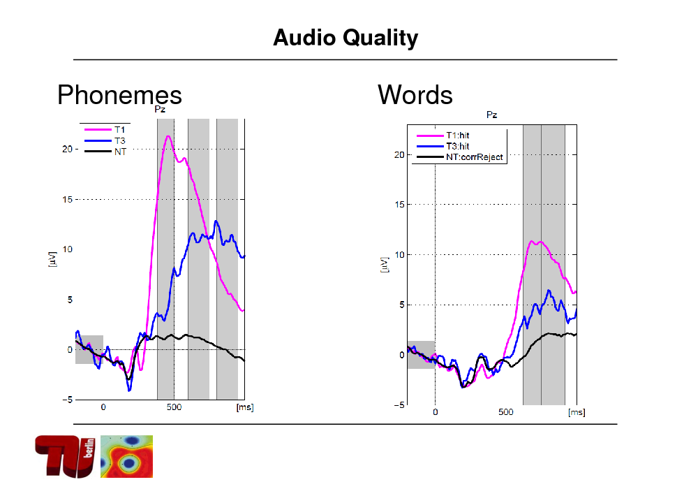 Slide: Audio Quality  Phonemes  Words
