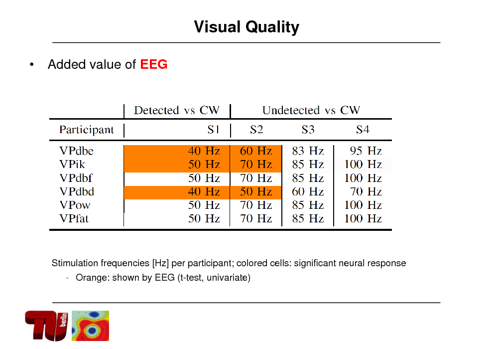 Slide: Visual Quality  Added value of EEG  Stimulation frequencies [Hz] per participant; colored cells: significant neural response - Orange: shown by EEG (t-test, univariate)