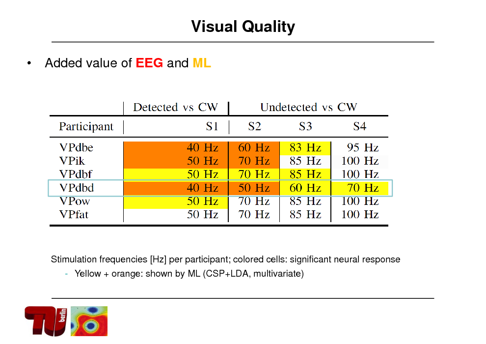 Slide: Visual Quality  Added value of EEG and ML  Stimulation frequencies [Hz] per participant; colored cells: significant neural response - Yellow + orange: shown by ML (CSP+LDA, multivariate)