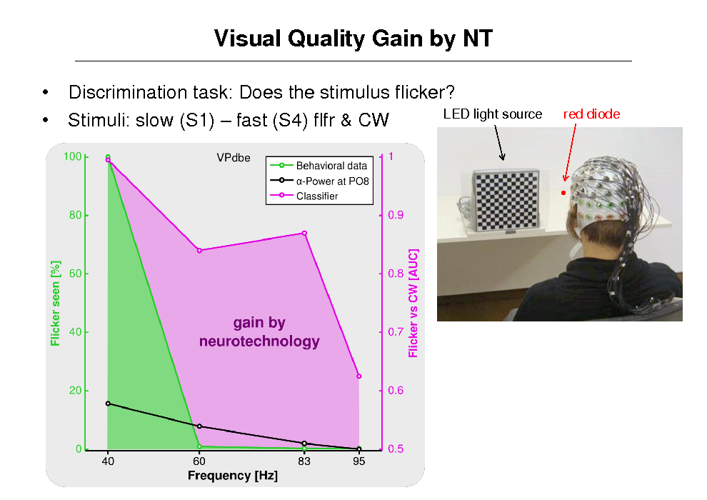 Slide: Visual Quality Gain by NT   Discrimination task: Does the stimulus flicker? LED light source Stimuli: slow (S1)  fast (S4) flfr & CW red diode