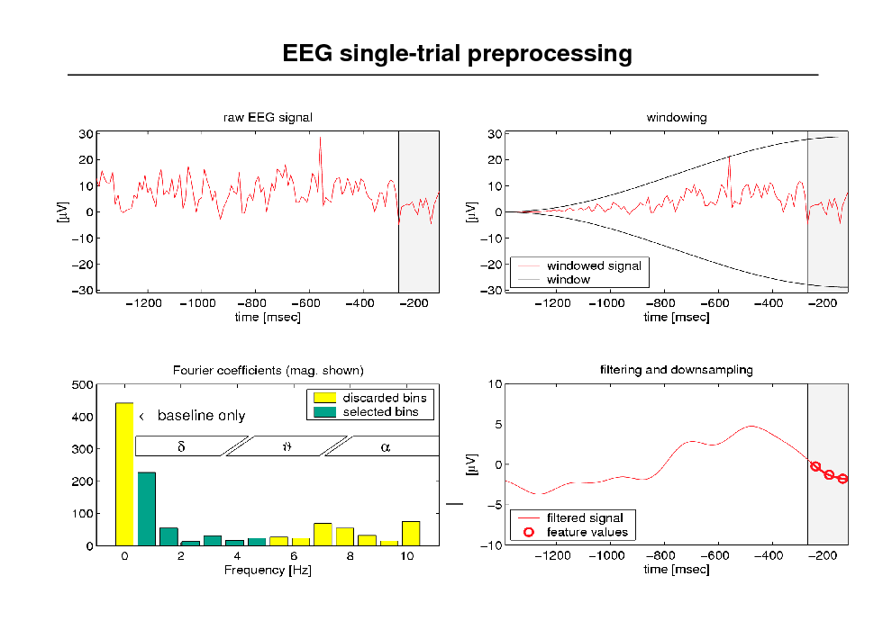 Slide: EEG single-trial preprocessing