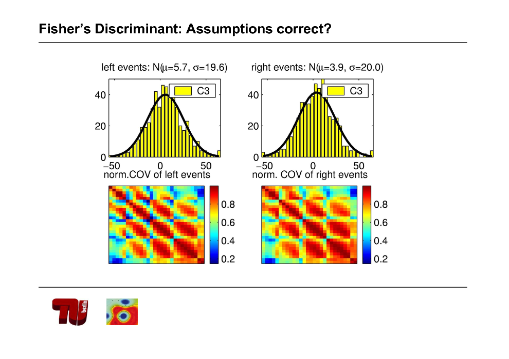 Slide: Fishers Discriminant: Assumptions correct?