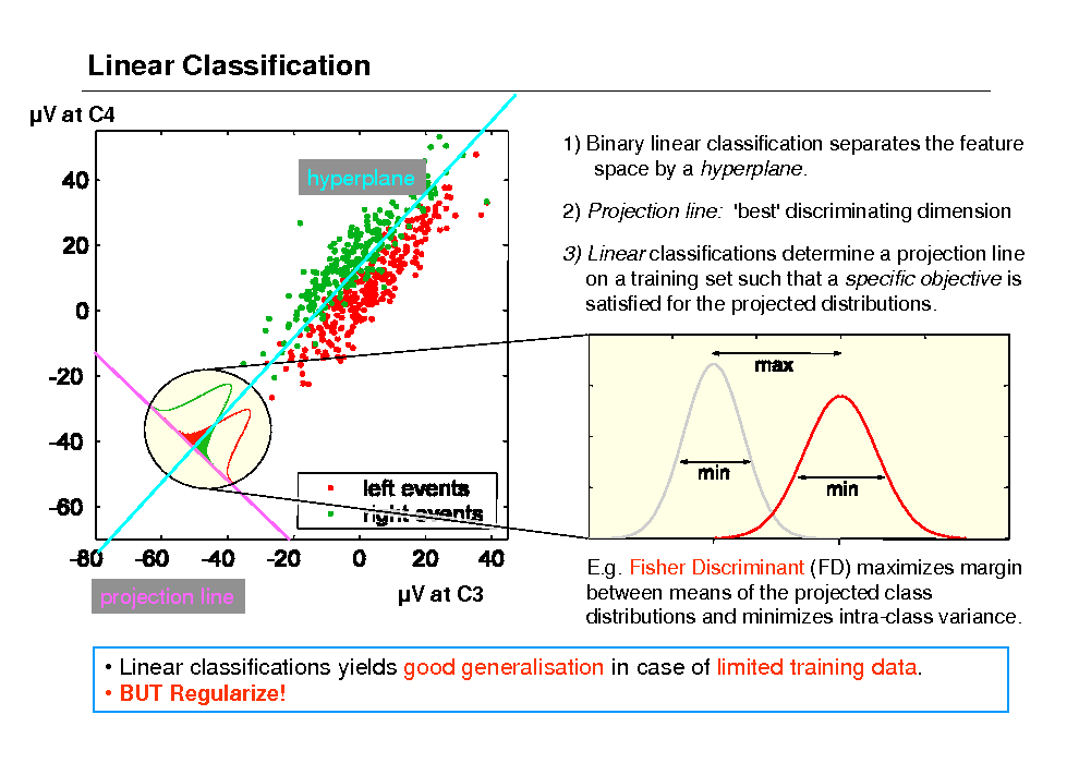 Slide: Linear Classification V at C4 hyperplane 1) Binary linear classification separates the feature space by a hyperplane. 2) Projection line: 'best' discriminating dimension 3) Linear classifications determine a projection line on a training set such that a specific objective is satisfied for the projected distributions.  projection line  V at C3  E.g. Fisher Discriminant (FD) maximizes margin between means of the projected class distributions and minimizes intra-class variance.   Linear classifications yields good generalisation in case of limited training data.  BUT Regularize!