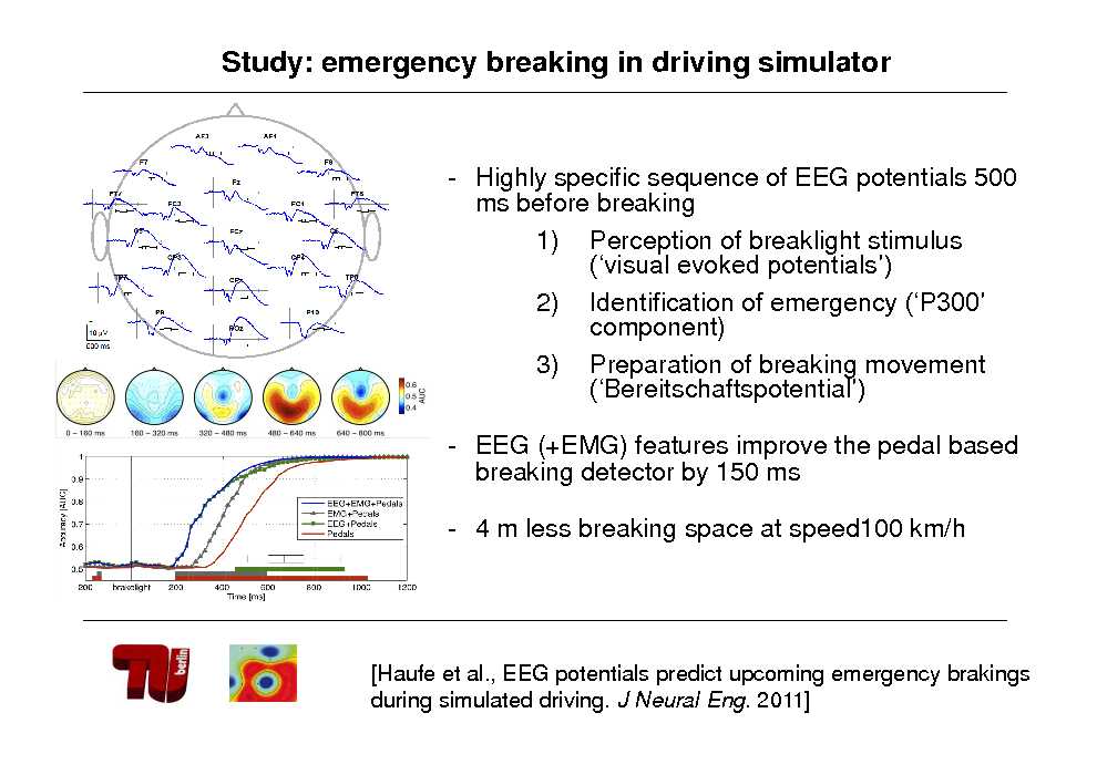 Slide: Study: emergency breaking in driving simulator  - Highly specific sequence of EEG potentials 500 ms before breaking 1) Perception of breaklight stimulus (visual evoked potentials) 2) Identification of emergency (P300 component) 3) Preparation of breaking movement (Bereitschaftspotential) - EEG (+EMG) features improve the pedal based breaking detector by 150 ms  - 4 m less breaking space at speed100 km/h  [Haufe et al., EEG potentials predict upcoming emergency brakings during simulated driving. J Neural Eng. 2011]
