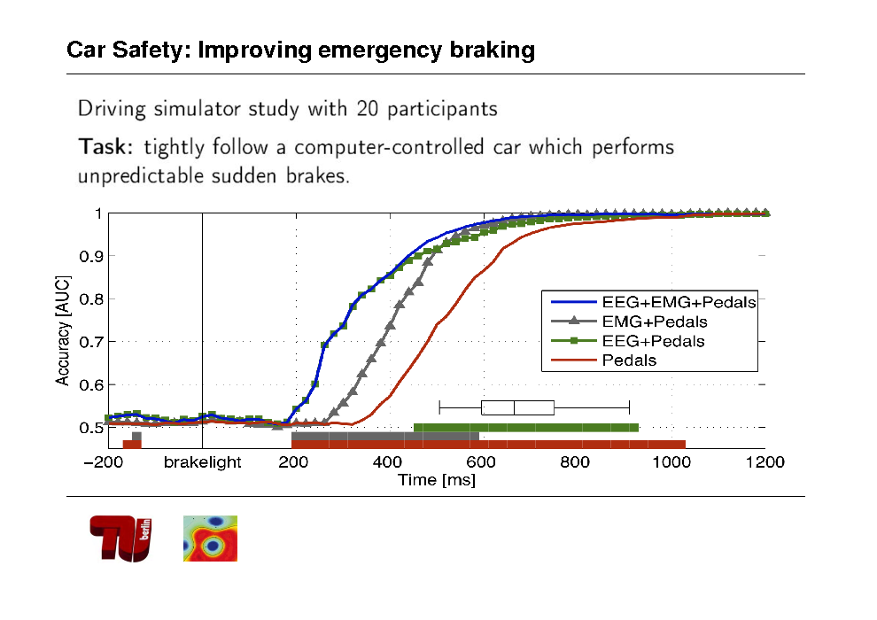 Slide: Car Safety: Improving emergency braking