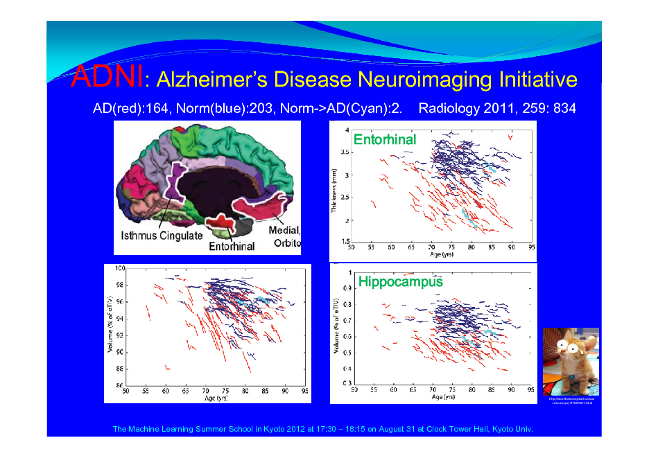Slide: ADNI: Alzheimers Disease Neuroimaging Initiative AD(red):164, Norm(blue):203, Norm->AD(Cyan):2. Entorhinal Radiology 2011, 259: 834  Hippocampus  http://inunekomonogatari.seesaa .net/category/4768766-1.html  The Machine Learning Summer School in Kyoto 2012 at 17:30  18:15 on August 31 at Clock Tower Hall, Kyoto Univ.