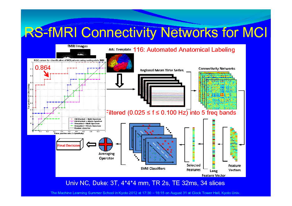 Slide: RS-fMRI Connectivity Networks for MCI 116: Automated Anatomical Labeling 0.864  Filtered (0.025  f  0.100 Hz) into 5 freq bands  Univ NC, Duke: 3T, 4*4*4 mm, TR 2s, TE 32ms, 34 slices The Machine Learning Summer School in Kyoto 2012 at 17:30  18:15 on August 31 at Clock Tower Hall, Kyoto Univ.