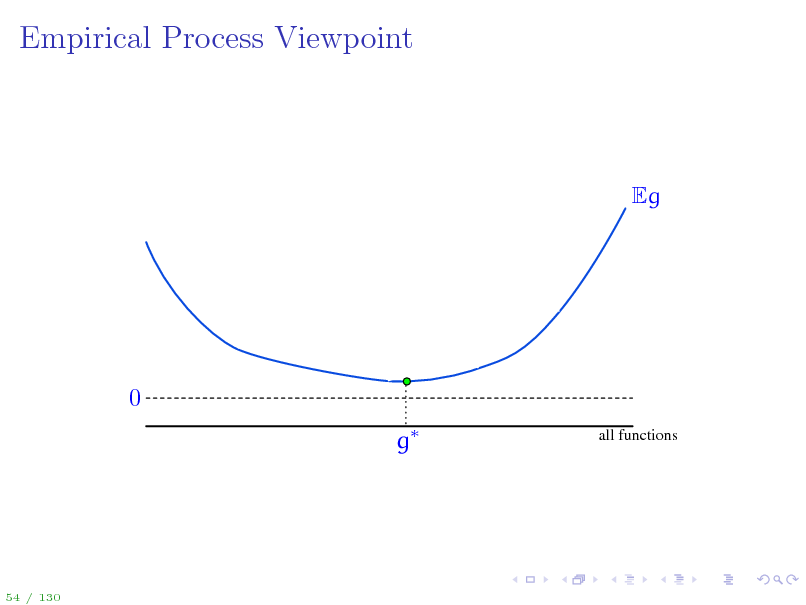 Slide: Empirical Process Viewpoint