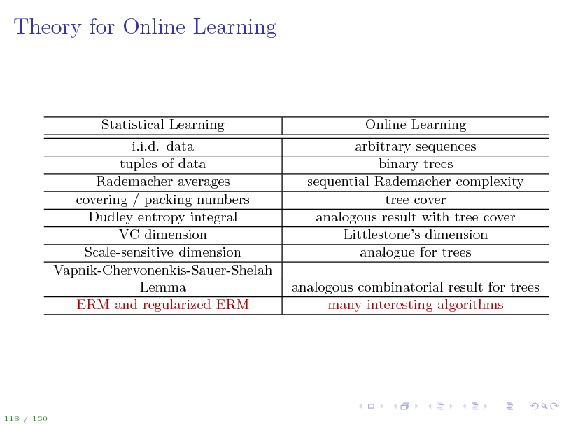 Slide: Theory for Online Learning