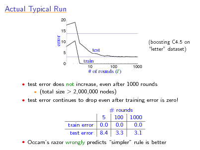 Slide: Actual Typical Run 20 15  error  10 5 0  test train 10 100 1000  (boosting C4.5 on letter dataset)  # of rounds (T)  test error does not increase, even after 1000 rounds  (total size > 2,000,000 nodes)  test error continues to drop even after training error is zero!   train error test error  # rounds 5 100 1000 0.0 0.0 0.0 8.4 3.3 3.1   Occams razor wrongly predicts simpler rule is better