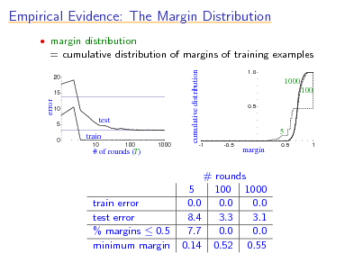 Slide: Empirical Evidence: The Margin Distribution  margin distribution  = cumulative distribution of margins of training examples cumulative distribution 20 15 1.0  1000 100 0.5  error  10 5 0  test train 10 100 1000  5 -1 -0.5  # of rounds (T)  margin  0.5  1  train error test error % margins  0.5 minimum margin  # rounds 5 100 1000 0.0 0.0 0.0 8.4 3.3 3.1 7.7 0.0 0.0 0.14 0.52 0.55
