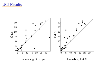 Slide: UCI Results  30 25  30 25  C4.5  C4.5  20 15 10 5 0 0 5 10 15 20 25 30  20 15 10 5 0 0 5 10 15 20 25 30  boosting Stumps  boosting C4.5