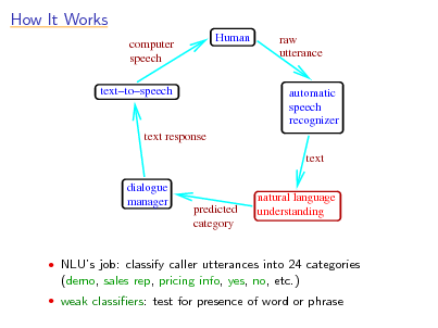 Slide: How It Works computer speech texttospeech Human raw utterance  automatic speech recognizer text  text response  dialogue manager  predicted category  natural language understanding   NLUs job: classify caller utterances into 24 categories  (demo, sales rep, pricing info, yes, no, etc.)  weak classiers: test for presence of word or phrase