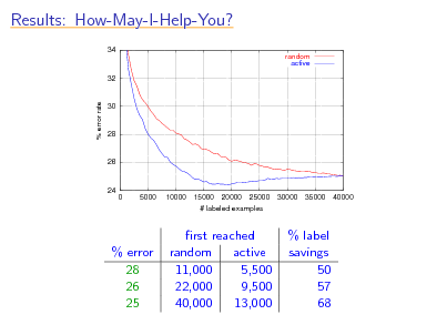 Slide: Results: How-May-I-Help-You? 34 random active  32  % error rate  30  28  26  24 0 5000 10000 15000 20000 25000 # labeled examples 30000 35000 40000  % error 28 26 25  rst reached random active 11,000 5,500 22,000 9,500 40,000 13,000  % label savings 50 57 68
