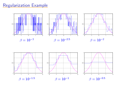 Slide: Regularization Example 1 1 1  0.5  0.5  0.5  0 -2 -1 0 1 2  0 -2 -1 0 1 2  0 -2 -1 0 1 2  =  103  =  102.5  =  102  1  1  1  0.5  0.5  0.5  0 -2 -1 0 1 2  0 -2 -1 0 1 2  0 -2 -1 0 1 2  =  101.5  =  101  =  100.5