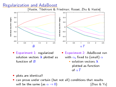 Slide: Regularization and AdaBoost 0.6 individual classifier weights 0.4 0.2 0 -0.2 -0.4 -0.6 0 0.5 1 1.5 2 2.5  [Hastie, Tibshirani & Friedman; Rosset, Zhu & Hastie] 0.6 individual classifier weights 0.4 0.2 0 -0.2 -0.4 -0.6 0 0.5 1 1.5 2 2.5  B  Experiment 1: regularized  T  Experiment 2: AdaBoost run  solution vectors  plotted as function of B  with t xed to (small)   solution vectors  plotted as function of T   plots are identical!  can prove under certain (but not all) conditions that results will be the same (as   0) [Zhao & Yu]