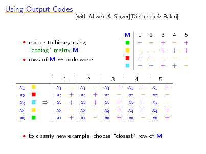 Slide: Using Output Codes  [with Allwein & Singer][Dietterich & Bakiri]  M  reduce to binary using  coding matrix M  rows of M  code words  1 +  + + 4 +  + +   2   + + x1 x2 x3 x4 x5  3 + +  + 5 +   + +  4  +  +  5 + +    1 x1 x2 x3 x4 x5 x1 x2 x3 x4 x5  + +  + x1 x2 x3 x4 x5  2  + +   x1 x2 x3 x4 x5  3 +  + + + x1 x2 x3 x4 x5     to classify new example, choose closest row of M