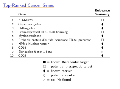 Slide: Top-Ranked Cancer Genes Gene 1. 2. 3. 4. 5. 6. 7. 8. 9. 10. KIAA0220 G-gamma globin Delta-globin Brain-expressed HHCPA78 homolog Myeloperoxidase Probable protein disulde isomerase ER-60 precursor NPM1 Nucleophosmin CD34 Elongation factor-1-beta CD24 Relevance Summary    = = = = =  known therapeutic target potential therapeutic target known marker potential marker no link found