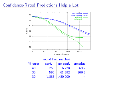 Slide: Condence-Rated Predictions Help a Lot 70 60 50 test no conf train no conf test conf train conf  % Error  40 30 20 10 1 10 100 1000 Number of rounds 10000  % error 40 35 30  round rst reached conf. no conf. 268 16,938 598 65,292 1,888 >80,000  speedup 63.2 109.2