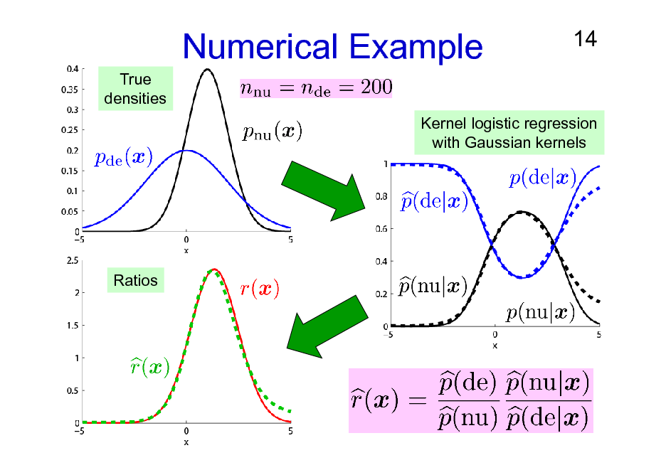 Slide: Numerical Example True densities  14  Kernel logistic regression with Gaussian kernels  Ratios